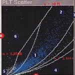 Platelet scatter